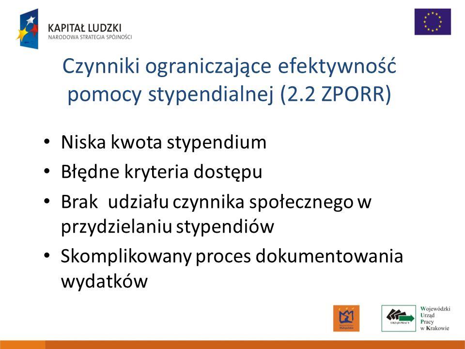 Czynniki ograniczające efektywność pomocy stypendialnej (2.2 ZPORR) Niska kwota stypendium Błędne kryteria dostępu Brak udziału czynnika społecznego w przydzielaniu stypendiów Skomplikowany proces dokumentowania wydatków