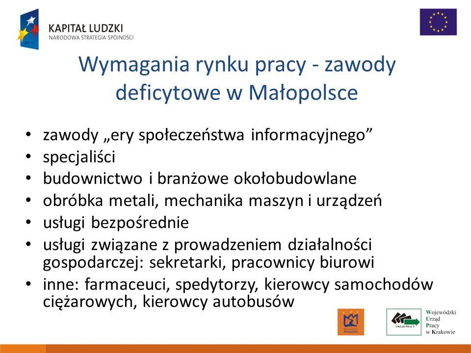Wymagania rynku pracy - zawody nadwyżkowe w Małopolsce sprzedawcy i demonstratorzy (9%) kucharze pomoce i sprzątaczki biurowe, hotelowe szwaczki, hafciarki tkacze, dziewiarze kelnerzy