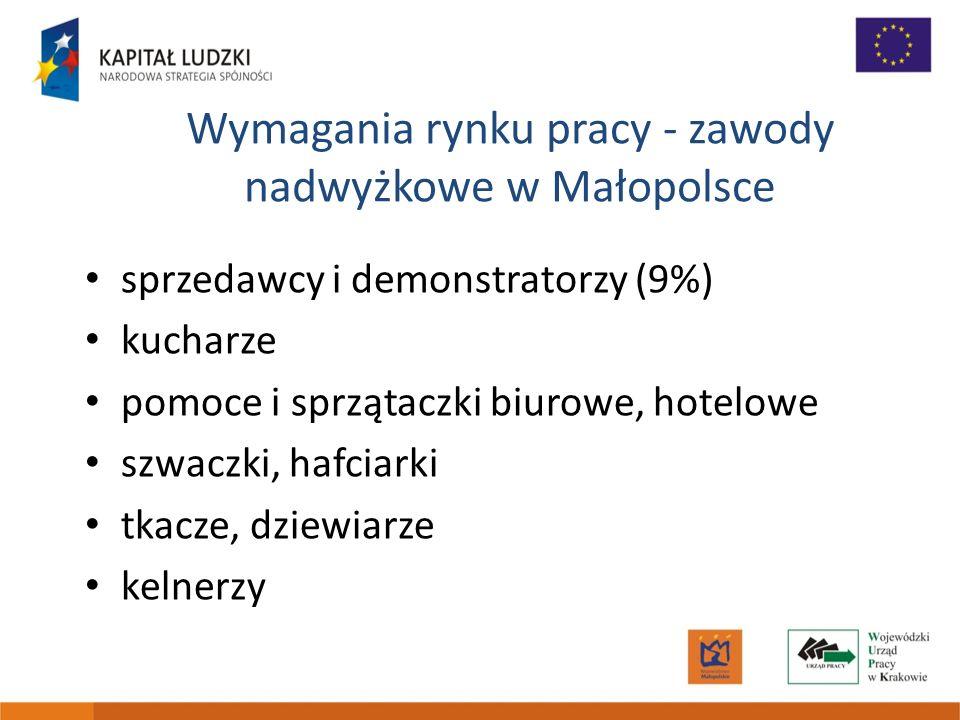 Wymagania rynku pracy - zawody nadwyżkowe w Małopolsce sprzedawcy i demonstratorzy (9%) kucharze pomoce i sprzątaczki biurowe, hotelowe szwaczki, hafc