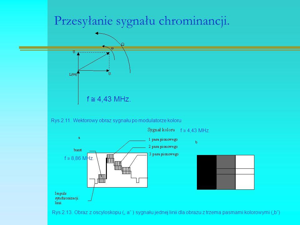 Przesyłanie sygnału chrominancji. Rys.2.11.