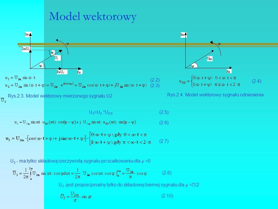 Model wektorowy Rys.2.3. Model wektorowy mierzonego sygnału U2 Rys.2.4.