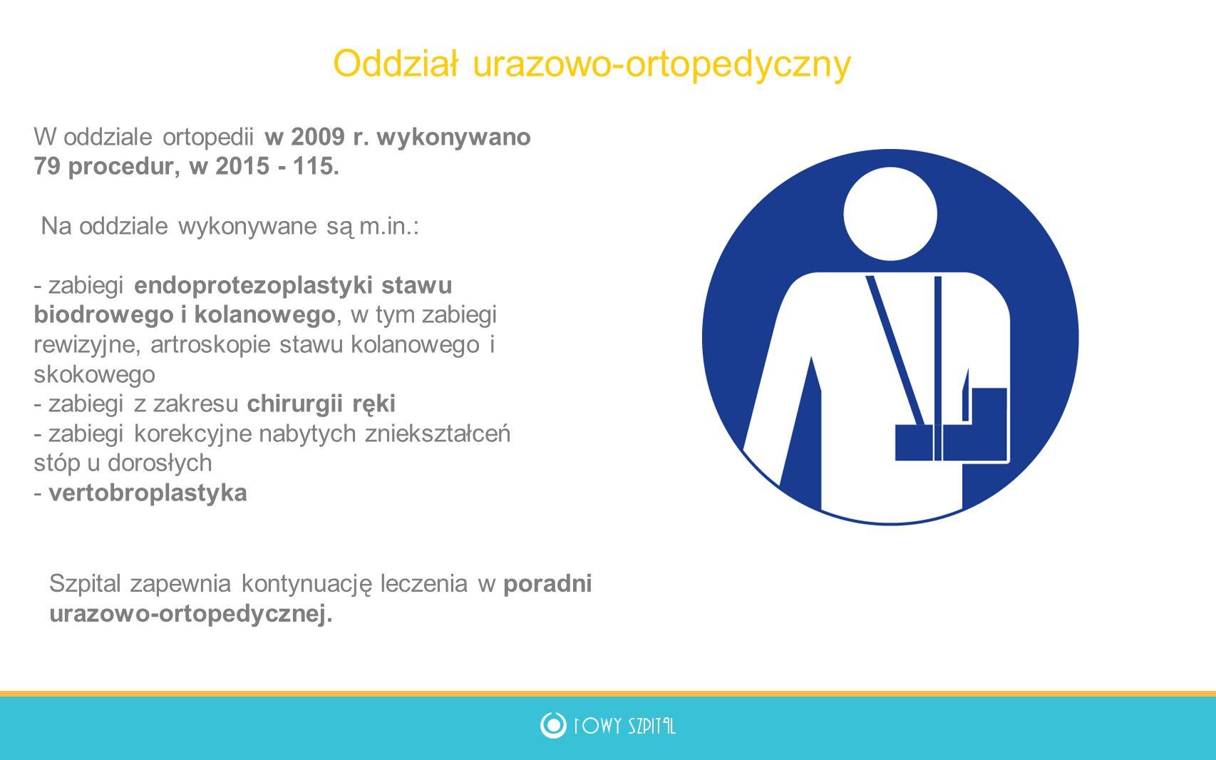 W oddziale ortopedii w 2009 r. wykonywano 79 procedur, w 2015 - 115.