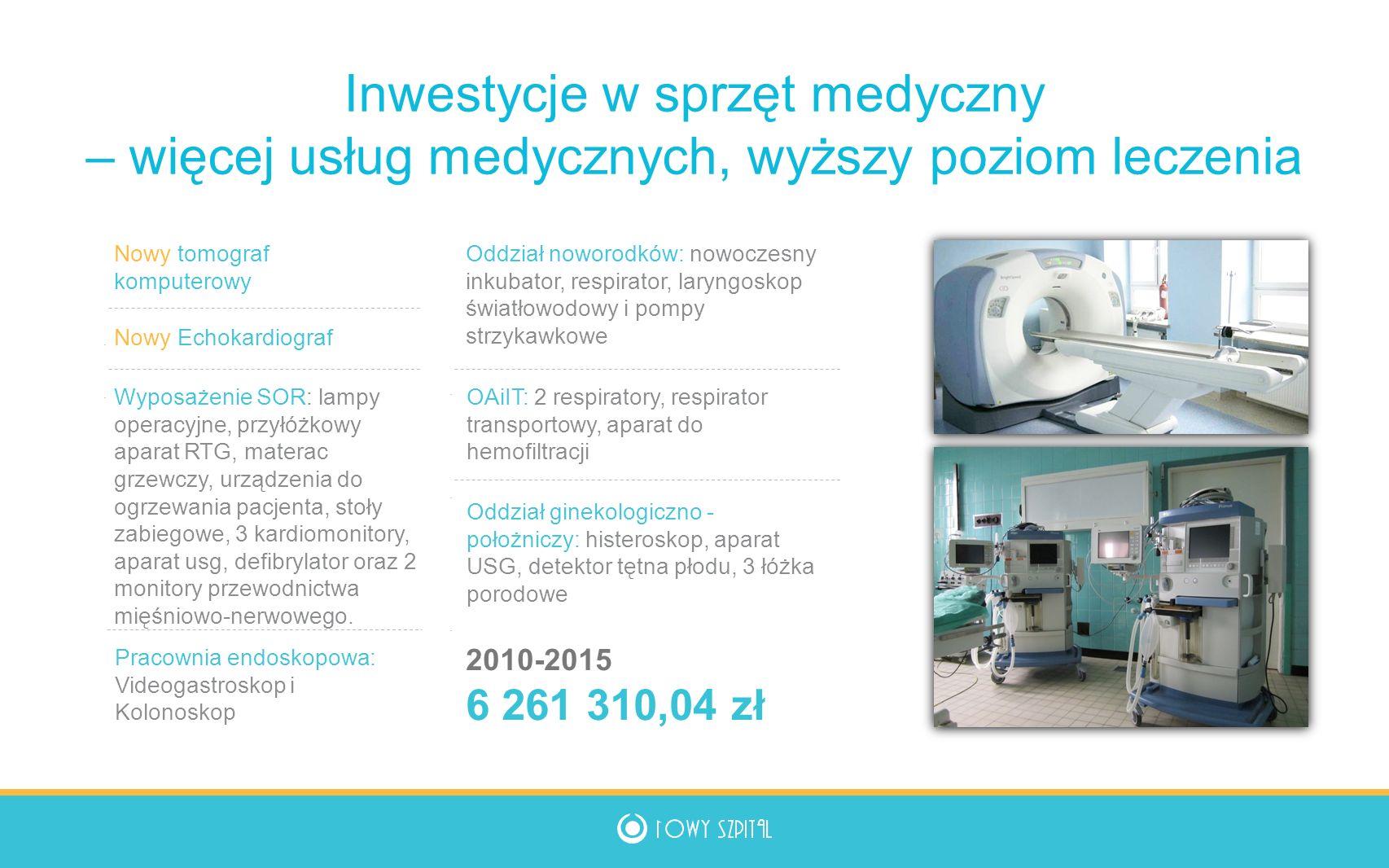 Inwestycje w sprzęt medyczny – więcej usług medycznych, wyższy poziom leczenia Oddział noworodków: nowoczesny inkubator, respirator, laryngoskop światłowodowy i pompy strzykawkowe OAiIT: 2 respiratory, respirator transportowy, aparat do hemofiltracji Oddział ginekologiczno - położniczy: histeroskop, aparat USG, detektor tętna płodu, 3 łóżka porodowe Pracownia endoskopowa: Videogastroskop i Kolonoskop Nowy tomograf komputerowy Nowy Echokardiograf Wyposażenie SOR: lampy operacyjne, przyłóżkowy aparat RTG, materac grzewczy, urządzenia do ogrzewania pacjenta, stoły zabiegowe, 3 kardiomonitory, aparat usg, defibrylator oraz 2 monitory przewodnictwa mięśniowo-nerwowego.