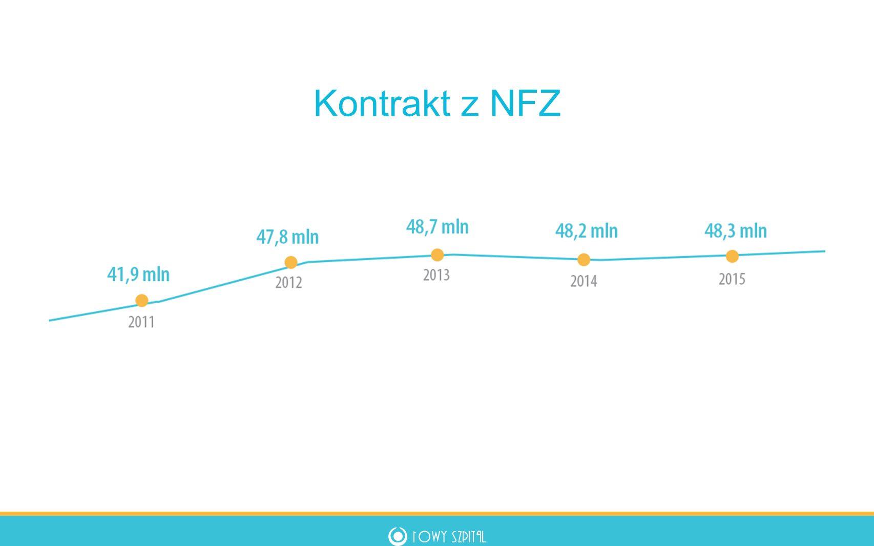 Nowe oddziały Od 2009 r.