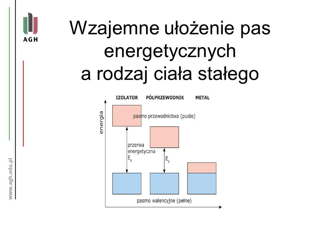 Wzajemne ułożenie pas energetycznych a rodzaj ciała stałego