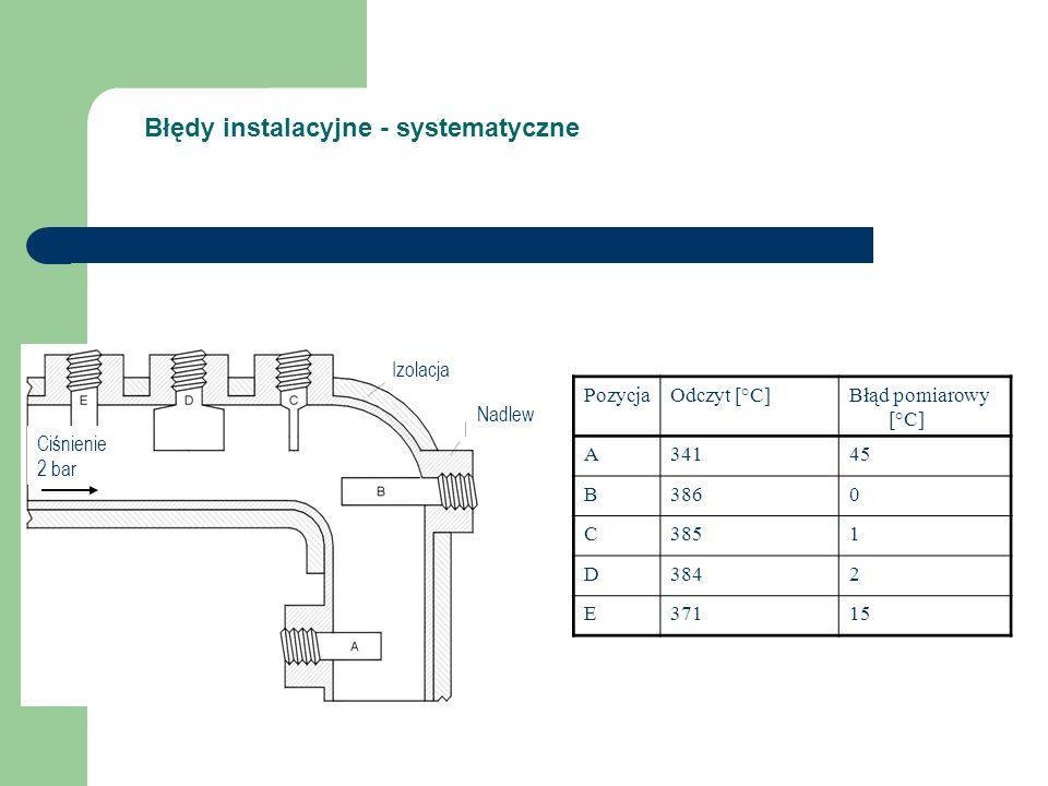 Błędy instalacyjne - systematyczne Ciśnienie 2 bar Izolacja Nadlew PozycjaOdczyt [°C]Błąd pomiarowy [°C] A34145 B3860 C3851 D3842 E37115