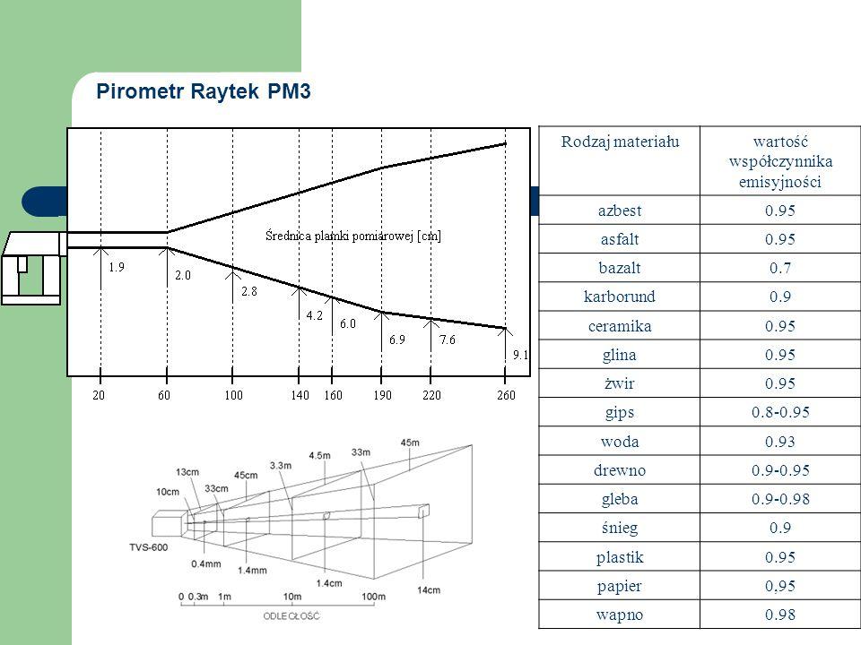 Rodzaj materiałuwartość współczynnika emisyjności azbest0.95 asfalt0.95 bazalt0.7 karborund0.9 ceramika0.95 glina0.95 żwir0.95 gips0.8-0.95 woda0.93 drewno0.9-0.95 gleba0.9-0.98 śnieg0.9 plastik0.95 papier0,95 wapno0.98 Pirometr Raytek PM3