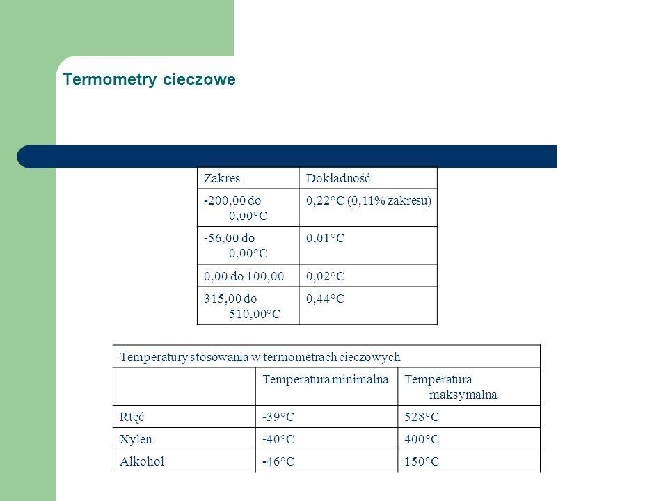 Termometry cieczowe ZakresDokładność -200,00 do 0,00°C 0,22°C (0,11% zakresu) -56,00 do 0,00°C 0,01°C 0,00 do 100,000,02°C 315,00 do 510,00°C 0,44°C Temperatury stosowania w termometrach cieczowych Temperatura minimalnaTemperatura maksymalna Rtęć-39°C528°C Xylen-40°C400°C Alkohol-46°C150°C