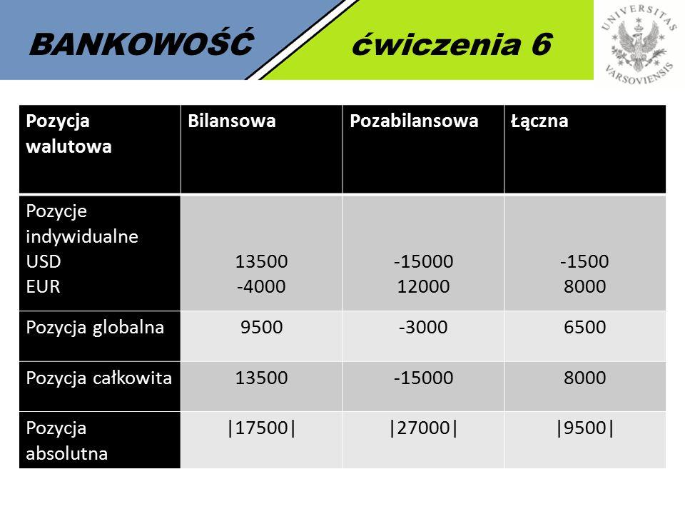 BANKOWOŚĆćwiczenia 6 Pozycja walutowa BilansowaPozabilansowaŁączna Pozycje indywidualne USD EUR 13500 -4000 -15000 12000 -1500 8000 Pozycja globalna9500-30006500 Pozycja całkowita13500-150008000 Pozycja absolutna |17500||27000||9500|