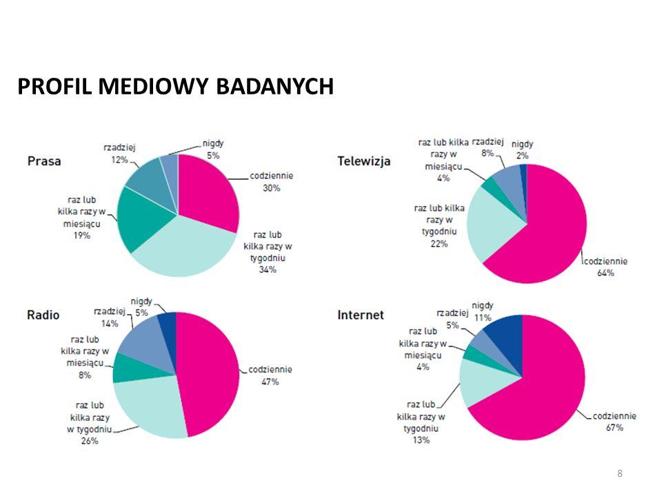 8 PROFIL MEDIOWY BADANYCH