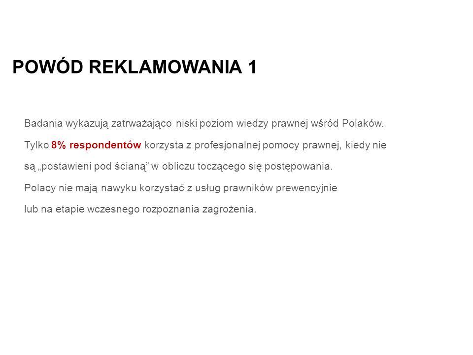 POWÓD REKLAMOWANIA 1 Badania wykazują zatrważająco niski poziom wiedzy prawnej wśród Polaków.