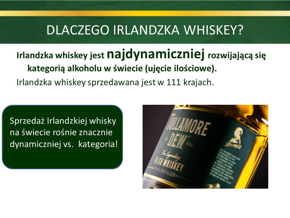 Sprzedaż Irlandzkiej whisky na świecie rośnie znacznie dynamiczniej vs. kategoria! Irlandzka whiskey jest najdynamiczniej rozwijającą się kategorią al