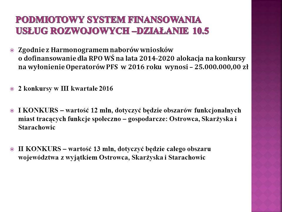  Zgodnie z Harmonogramem naborów wniosków o dofinansowanie dla RPO WŚ na lata 2014-2020 alokacja na konkursy na wyłonienie Operatorów PFS w 2016 roku wynosi – 25.000.000,00 zł  2 konkursy w III kwartale 2016  I KONKURS – wartość 12 mln, dotyczyć będzie obszarów funkcjonalnych miast tracących funkcje społeczno – gospodarcze: Ostrowca, Skarżyska i Starachowic  II KONKURS – wartość 13 mln, dotyczyć będzie całego obszaru województwa z wyjątkiem Ostrowca, Skarżyska i Starachowic