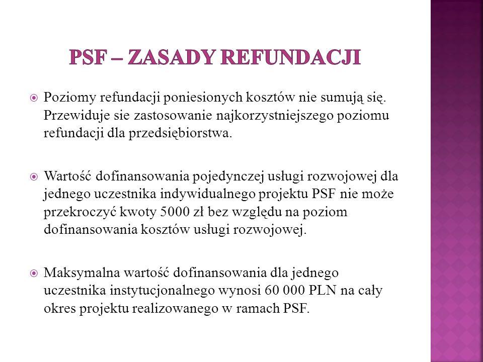  Poziomy refundacji poniesionych kosztów nie sumują się.