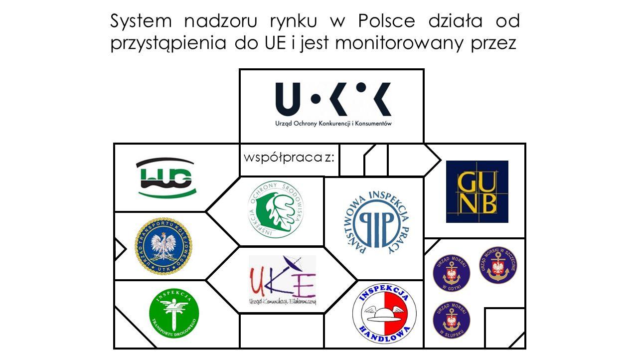 System nadzoru rynku w Polsce działa od przystąpienia do UE i jest monitorowany przez współpraca z: