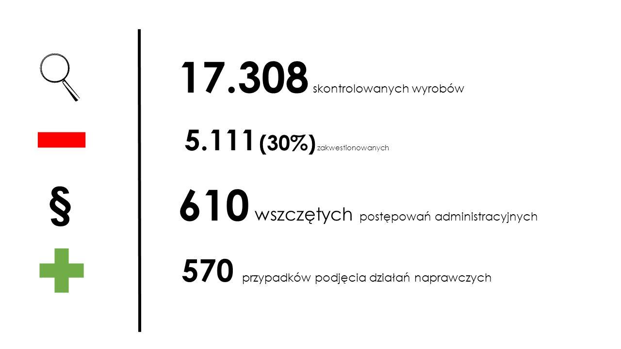 17.308 skontrolowanych wyrobów 5.111 (30%) zakwestionowanych 610 wszczętych postępowań administracyjnych 570 przypadków podjęcia działań naprawczych §