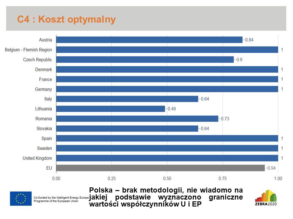 C4 : Koszt optymalny Polska – brak metodologii, nie wiadomo na jakiej podstawie wyznaczono graniczne wartości współczynników U i EP