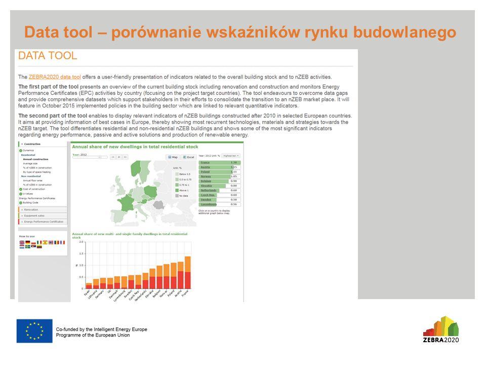 Data tool – porównanie wskaźników rynku budowlanego