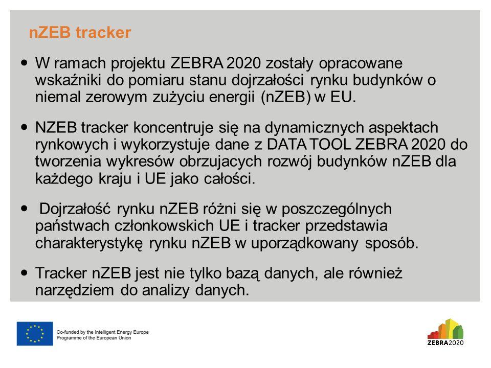 nZEB tracker W ramach projektu ZEBRA 2020 zostały opracowane wskaźniki do pomiaru stanu dojrzałości rynku budynków o niemal zerowym zużyciu energii (nZEB) w EU.