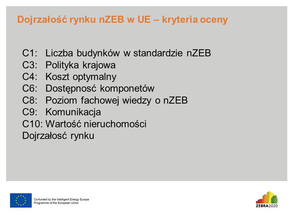 Dojrzałość rynku nZEB w UE – kryteria oceny C1: Liczba budynków w standardzie nZEB C3: Polityka krajowa C4: Koszt optymalny C6: Dostępnosć komponetów C8: Poziom fachowej wiedzy o nZEB C9: Komunikacja C10: Wartość nieruchomości Dojrzałosć rynku