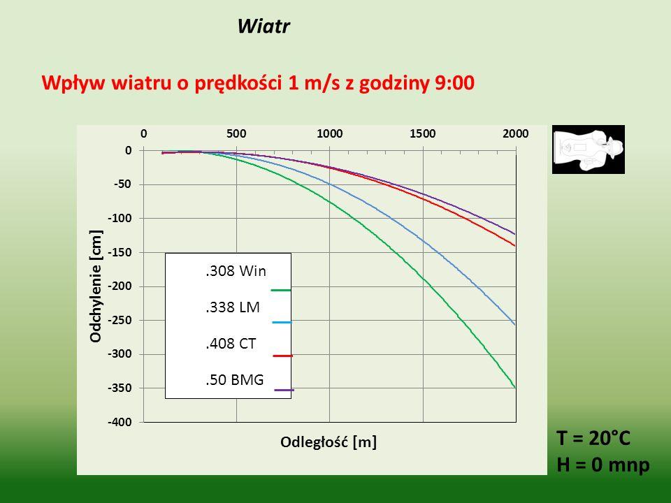 Wiatr T = 20°C H = 0 mnp Wpływ wiatru o prędkości 1 m/s z godziny 9:00