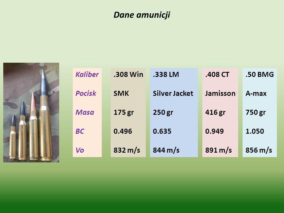 .308 Win SMK 175 gr 0.496 832 m/s Kaliber Pocisk Masa BC Vo.338 LM Silver Jacket 250 gr 0.635 844 m/s.408 CT Jamisson 416 gr 0.949 891 m/s.50 BMG A-ma