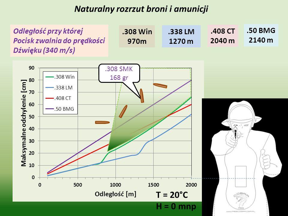 Prędkość wylotowa.308 Win 832 m/s +10 m/s Prędkość nominalna Odchyłka prędkości.338 LM 844 m/s +10 m/s.408 CT 891 m/s +10 m/s.50 BMG 856 m/s +10 m/s T = 20°C H = 0 mnp