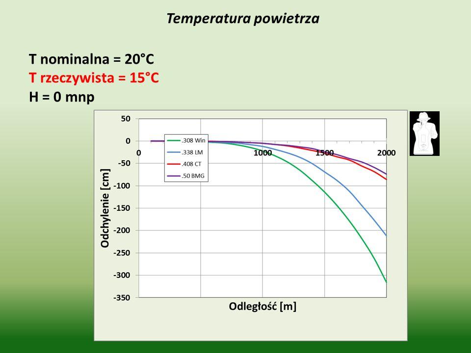 Temperatura powietrza T nominalna = 20°C T rzeczywista = 15°C H = 0 mnp