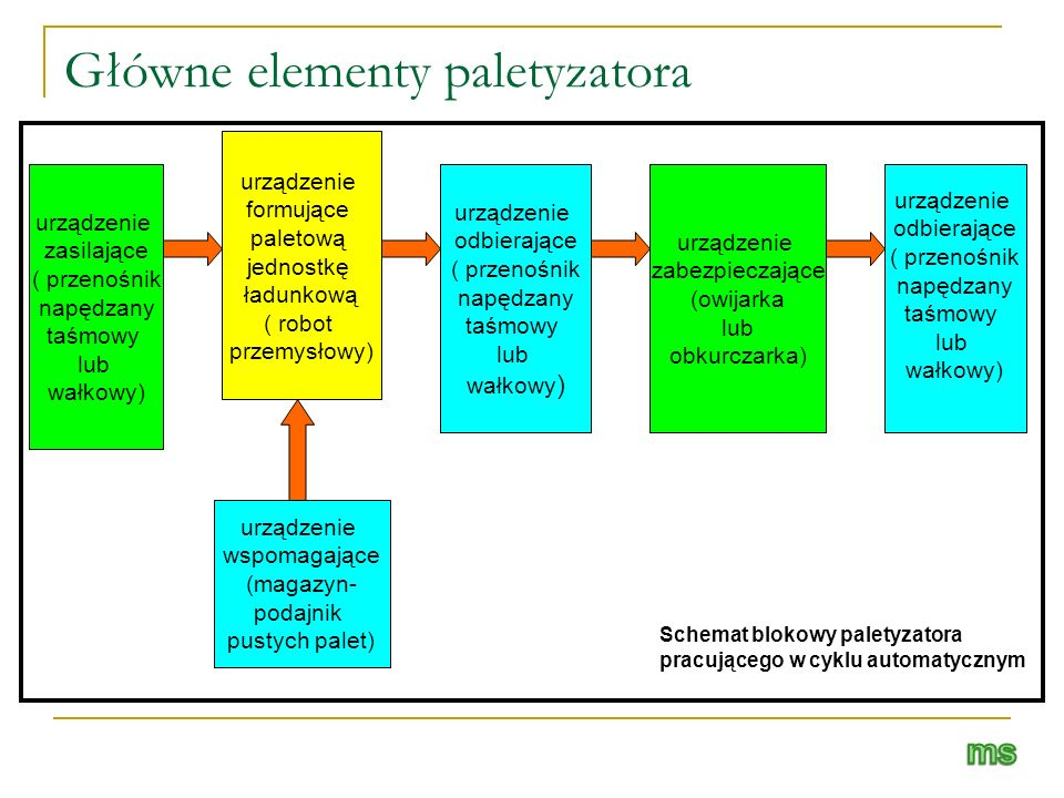 Główne elementy paletyzatora urządzenie zasilające ( przenośnik napędzany taśmowy lub wałkowy) urządzenie formujące paletową jednostkę ładunkową ( rob