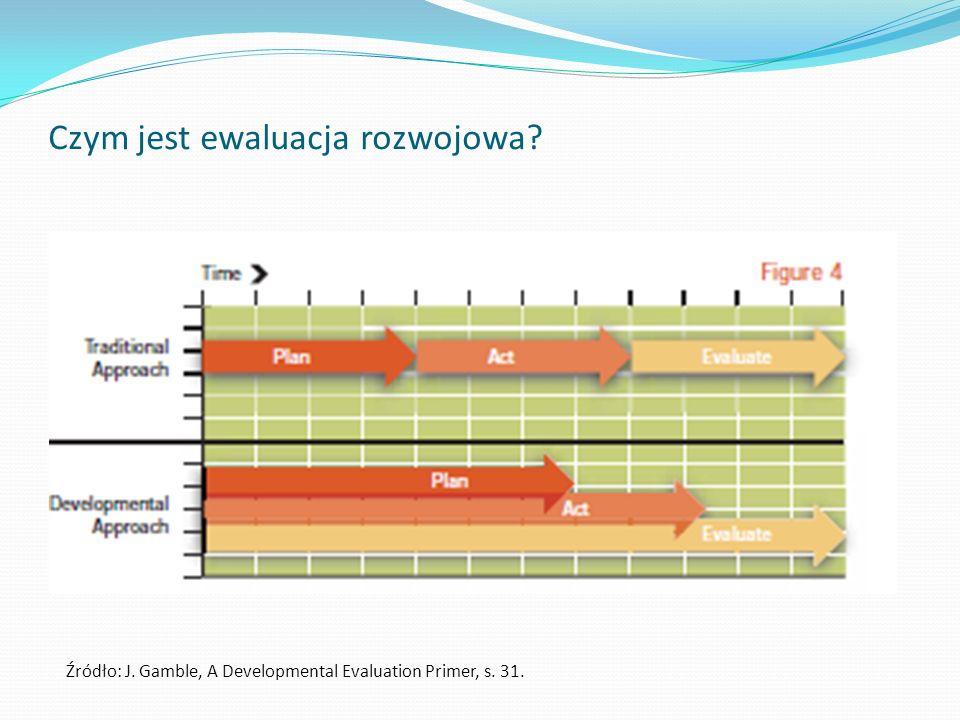 Czym jest ewaluacja rozwojowa? Źródło: J. Gamble, A Developmental Evaluation Primer, s. 31.