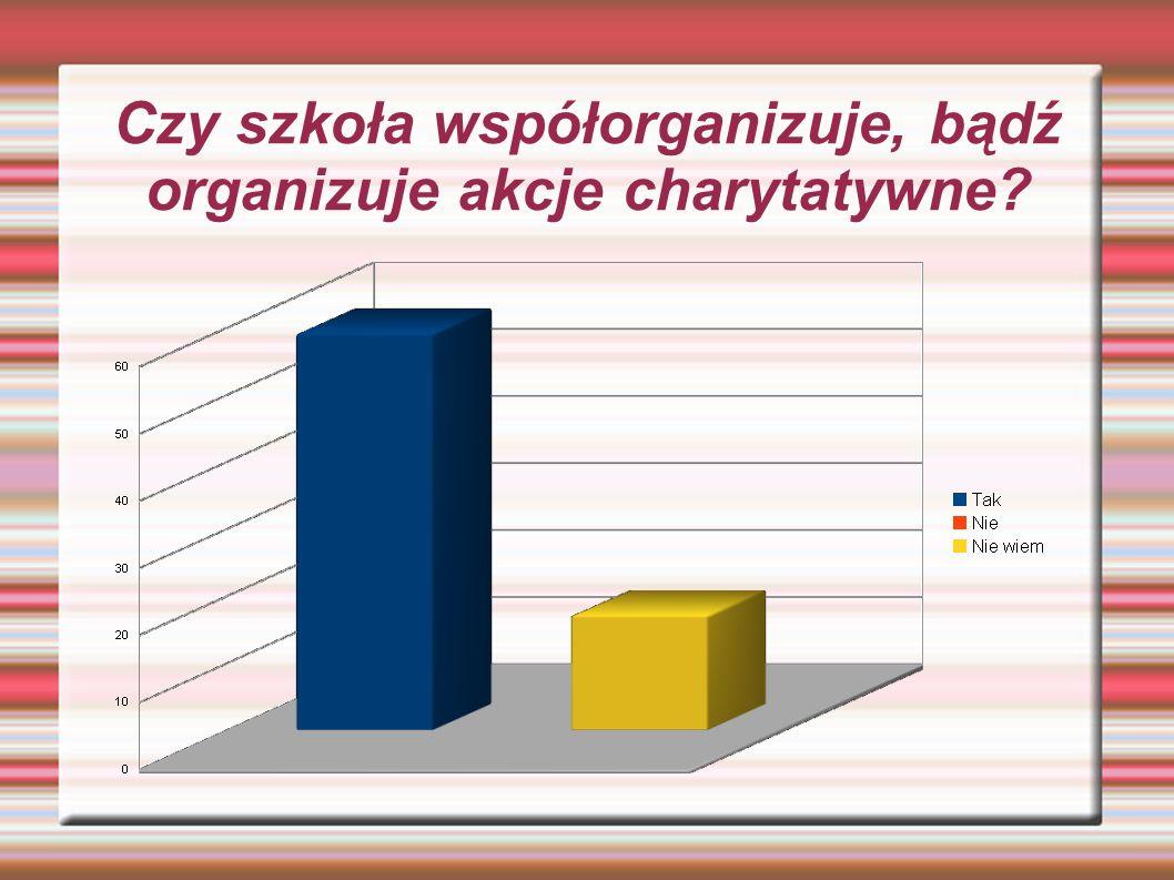 Czy szkoła współorganizuje, bądź organizuje akcje charytatywne?