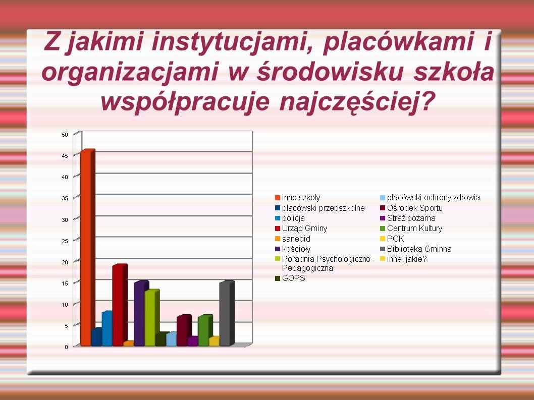 Z jakimi instytucjami, placówkami i organizacjami w środowisku szkoła współpracuje najczęściej?