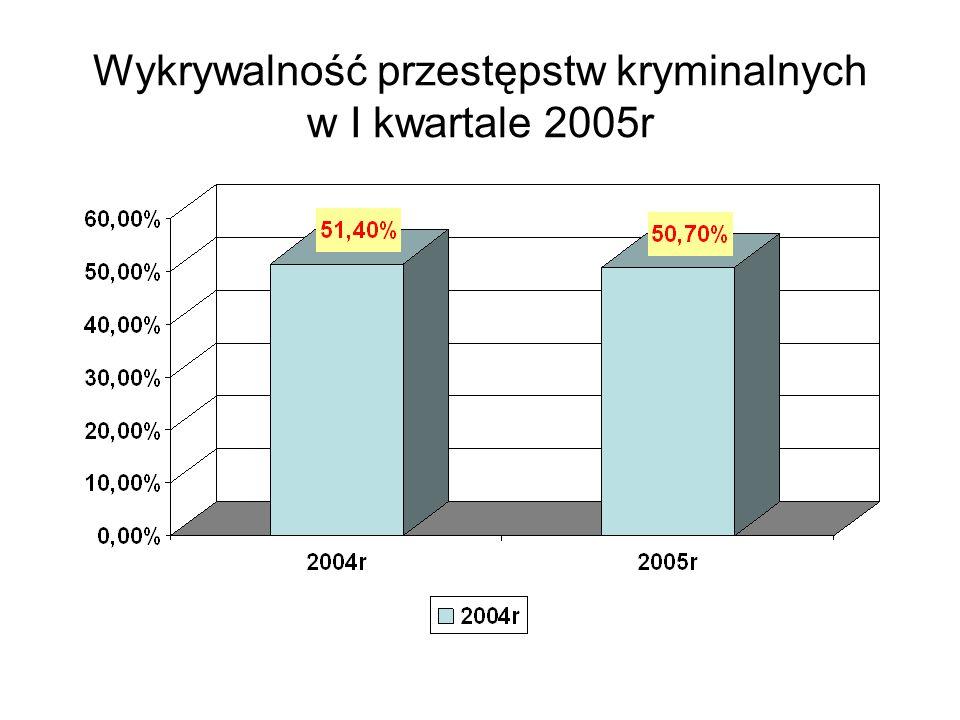 Wykrywalność przestępstw kryminalnych w I kwartale 2005r