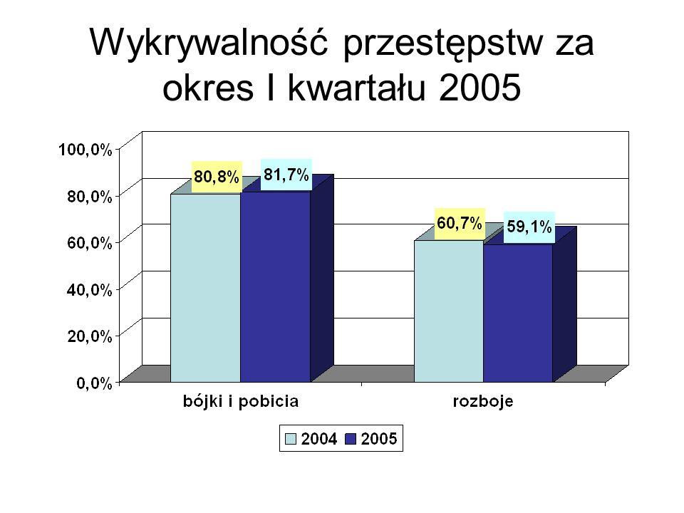 Wykrywalność przestępstw za okres I kwartału 2005