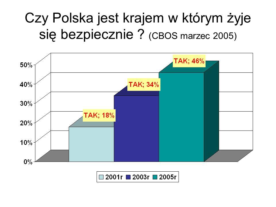 Czy Polska jest krajem w którym żyje się bezpiecznie (CBOS marzec 2005)