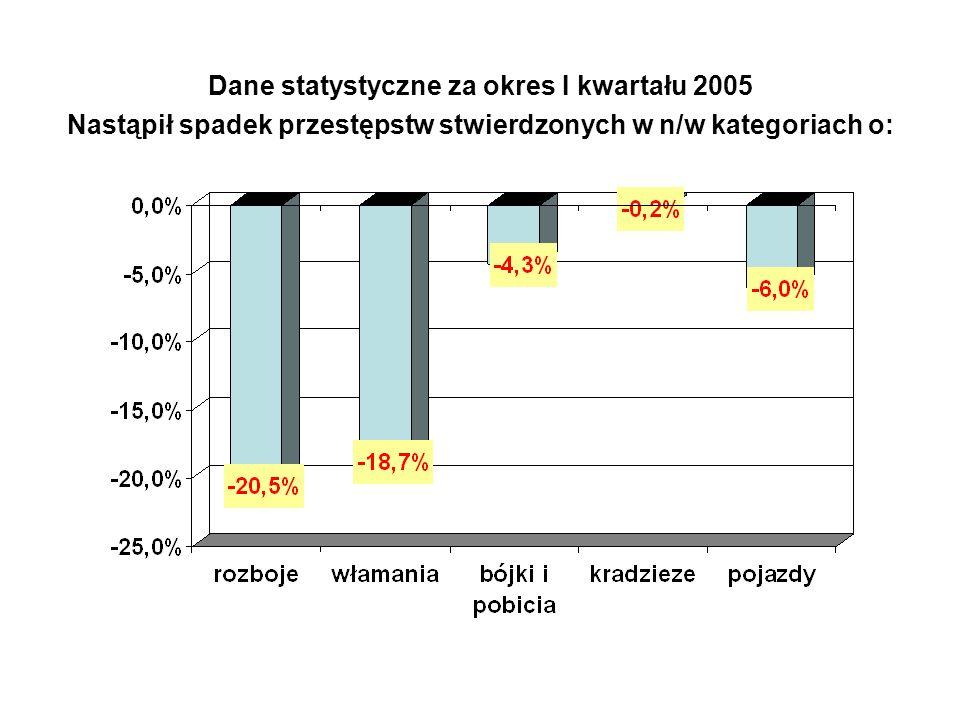 Dane statystyczne za okres I kwartału 2005 Nastąpił spadek przestępstw stwierdzonych w n/w kategoriach o: