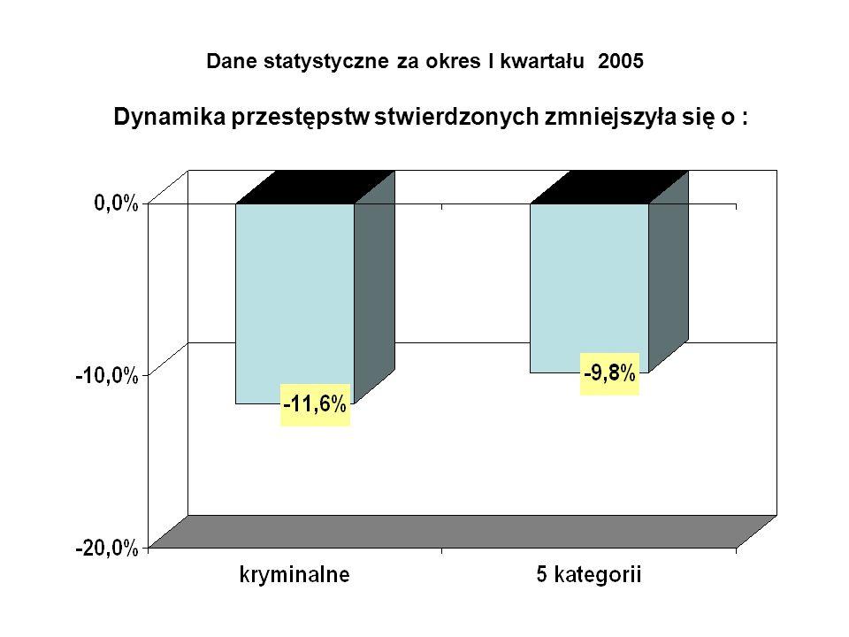 Dane statystyczne za okres I kwartału 2005 Dynamika przestępstw stwierdzonych zmniejszyła się o :