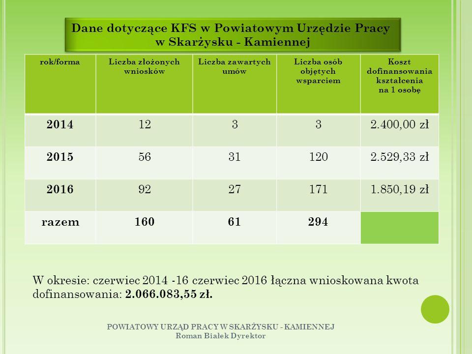Dane dotyczące KFS w Powiatowym Urzędzie Pracy w Skarżysku - Kamiennej Dane dotyczące KFS w Powiatowym Urzędzie Pracy w Skarżysku - Kamiennej rok/formaLiczba złożonych wniosków Liczba zawartych umów Liczba osób objętych wsparciem Koszt dofinansowania kształcenia na 1 osobę 2014 12332.400,00 zł 2015 56311202.529,33 zł 2016 92271711.850,19 zł razem16061294 W okresie: czerwiec 2014 -16 czerwiec 2016 łączna wnioskowana kwota dofinansowania: 2.066.083,55 zł.