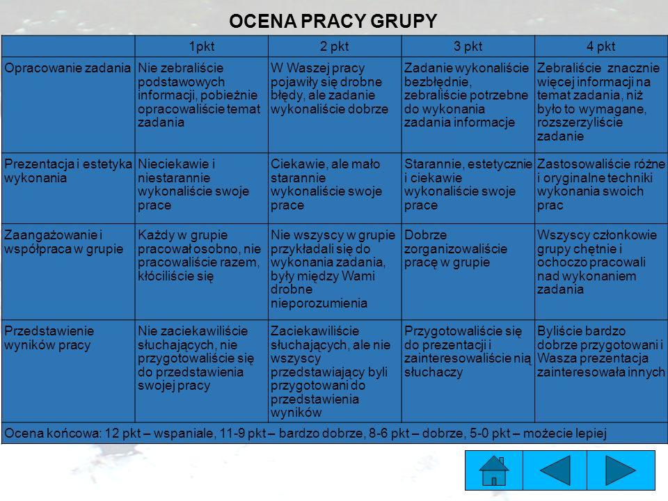 OCENA PRACY GRUPY 1pkt2 pkt3 pkt4 pkt Opracowanie zadaniaNie zebraliście podstawowych informacji, pobieżnie opracowaliście temat zadania W Waszej prac