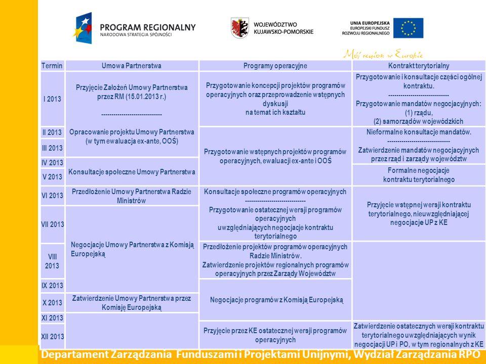 Departament Zarządzania Funduszami i Projektami Unijnymi, Wydział Zarządzania RPO TerminUmowa PartnerstwaProgramy operacyjneKontrakt terytorialny I 2013 Przyjęcie Założeń Umowy Partnerstwa przez RM (15.01.2013 r.) ------------------------------ Opracowanie projektu Umowy Partnerstwa (w tym ewaluacja ex-ante, OOŚ) Przygotowanie koncepcji projektów programów operacyjnych oraz przeprowadzenie wstępnych dyskusji na temat ich kształtu Przygotowanie i konsultacje części ogólnej kontraktu.