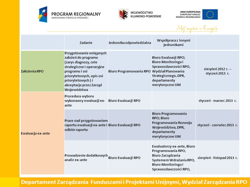 Departament Zarządzania Funduszami i Projektami Unijnymi, Wydział Zarządzania RPO ZadanieJednostka odpowiedzialna Współpraca z innymi jednostkami Zało