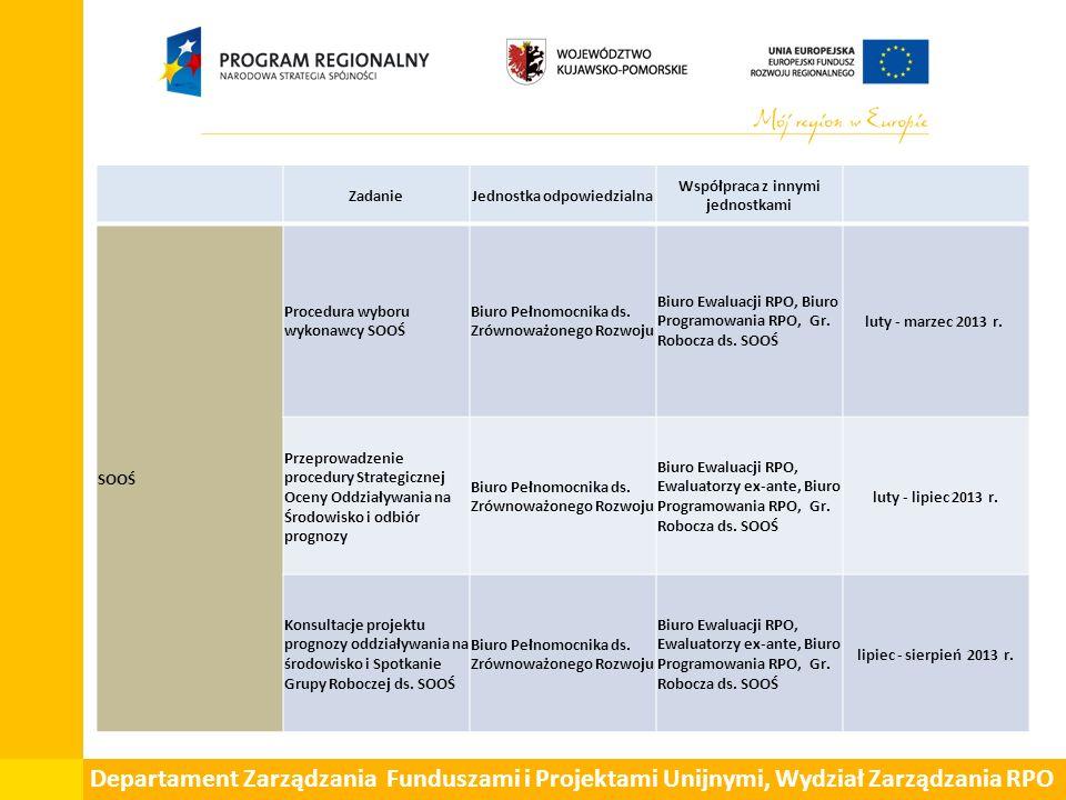 Departament Zarządzania Funduszami i Projektami Unijnymi, Wydział Zarządzania RPO ZadanieJednostka odpowiedzialna Współpraca z innymi jednostkami SOOŚ