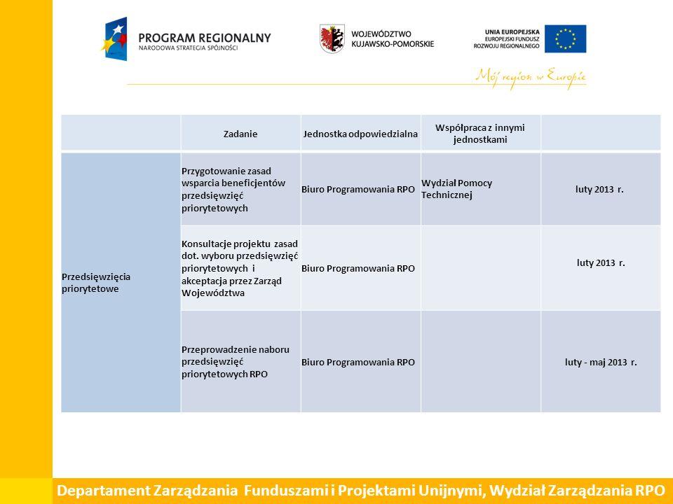 Departament Zarządzania Funduszami i Projektami Unijnymi, Wydział Zarządzania RPO ZadanieJednostka odpowiedzialna Współpraca z innymi jednostkami Prze