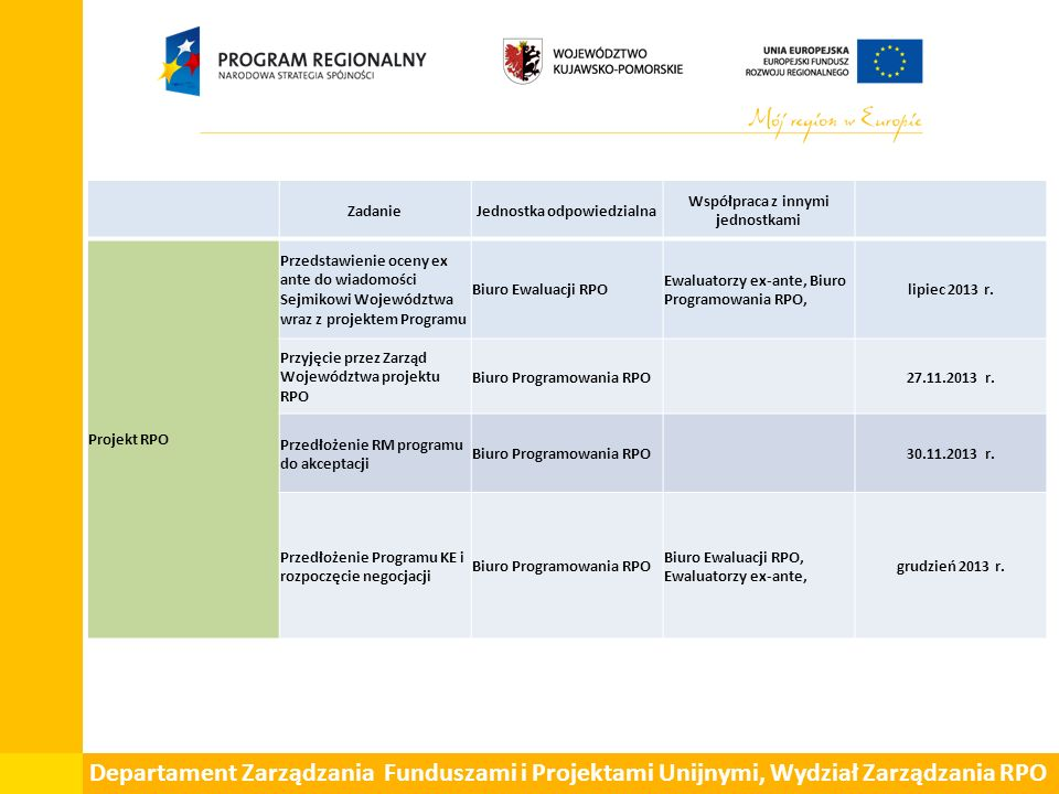 Departament Zarządzania Funduszami i Projektami Unijnymi, Wydział Zarządzania RPO ZadanieJednostka odpowiedzialna Współpraca z innymi jednostkami Proj