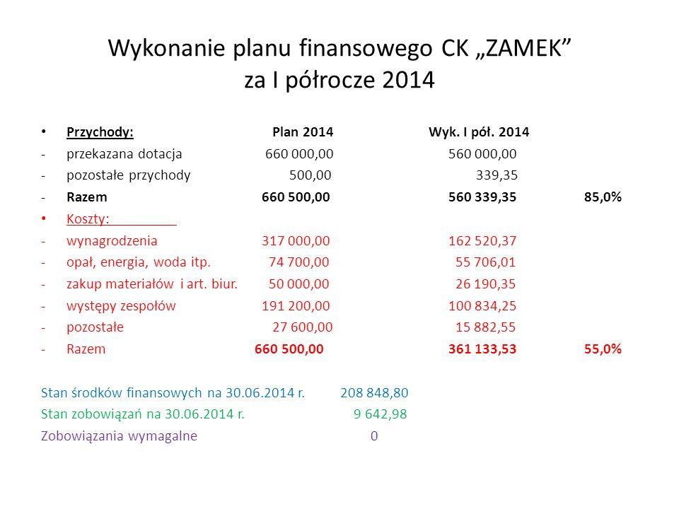"""Wykonanie planu finansowego CK """"ZAMEK"""" za I półrocze 2014 Przychody: Plan 2014 Wyk. I pół. 2014 -przekazana dotacja 660 000,00560 000,00 -pozostałe pr"""