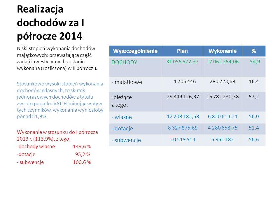 Realizacja dochodów za I półrocze 2014 WyszczególnieniePlanWykonanie% DOCHODY 31 055 572,3717 062 254,06 54,9 - majątkowe 1 706 446280 223,6816,4 -bie
