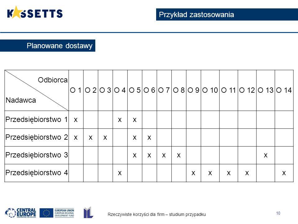 Rzeczywiste korzyści dla firm – studium przypadku 11 Przykład zastosowania Każde przedsiębiorstwo oddzielnie Liczba km Cena (przy założeniu1 km = 1 Euro) Liczba wykorzystanych pojazdów [szt] Liczba przewiezionych przesyłek [szt] Koszt transportu 1 przesyłki [Euro] Przedsiębiorstwo 115,9 13 5,3 Przedsiębiorstwo 227,7 15 5,54 Przedsiębiorstwo 321,2 154,24 Przedsiębiorstwo 440,1 166,68 Suma104,9 419 Średni koszt transportu 1 przesyłki 5,44 Sytuacja obecna