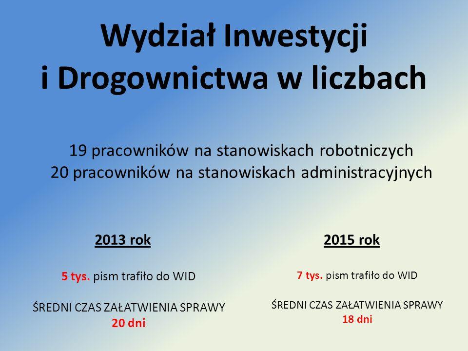 Wydział Inwestycji i Drogownictwa w liczbach 19 pracowników na stanowiskach robotniczych 20 pracowników na stanowiskach administracyjnych 2015 rok 7 tys.