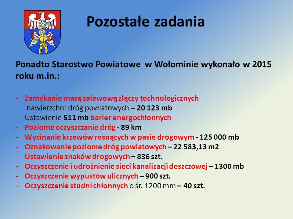 Ponadto Starostwo Powiatowe w Wołominie wykonało w 2015 roku m.in.: -Zamykanie masą zalewową złączy technologicznych nawierzchni dróg powiatowych – 20