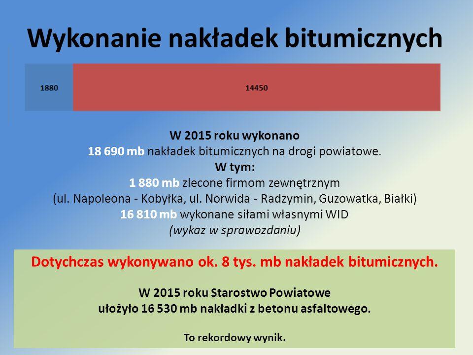 Wykonanie nakładek bitumicznych W 2015 roku wykonano 18 690 mb nakładek bitumicznych na drogi powiatowe. W tym: 1 880 mb zlecone firmom zewnętrznym (u